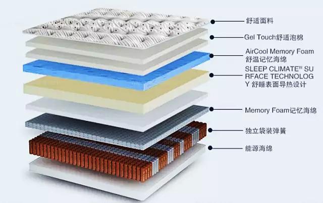 Anatomy of mattress .jpg